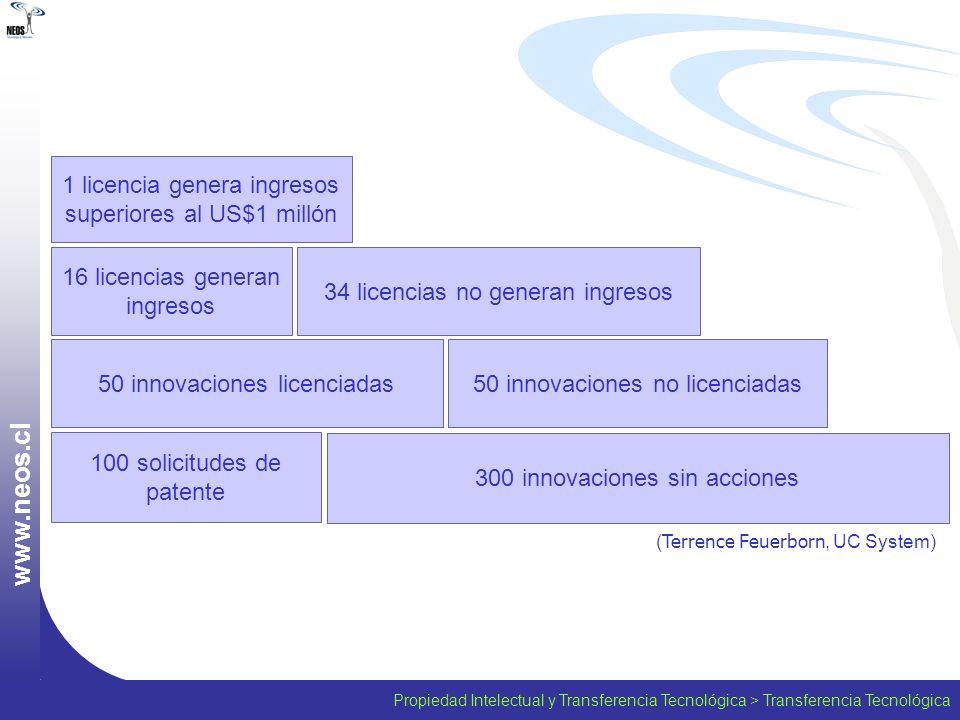Propiedad Intelectual y Transferencia Tecnológica > Transferencia Tecnológica w w w. n e o s. c l 100 solicitudes de patente 300 innovaciones sin acci