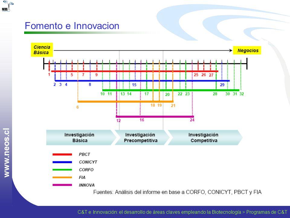 w w w. n e o s. c l Fomento e Innovacion C&T e Innovación: el desarrollo de áreas claves empleando la Biotecnología > Programas de C&T