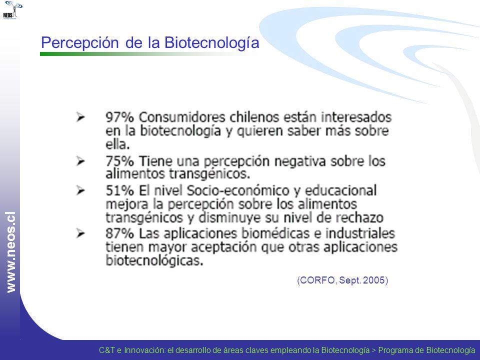 w w w. n e o s. c l Percepción de la Biotecnología (CORFO, Sept. 2005) C&T e Innovación: el desarrollo de áreas claves empleando la Biotecnología > Pr