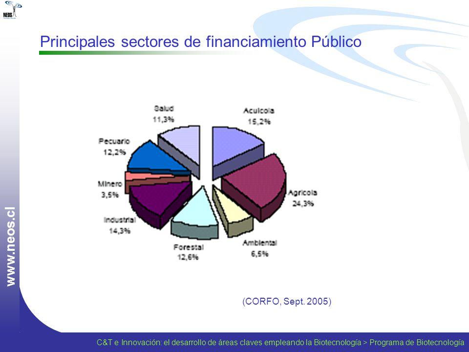w w w. n e o s. c l Principales sectores de financiamiento Público (CORFO, Sept. 2005) C&T e Innovación: el desarrollo de áreas claves empleando la Bi