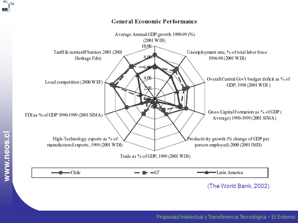 Propiedad Intelectual y Transferencia Tecnológica > El Entorno w w w. n e o s. c l (The World Bank, 2002)