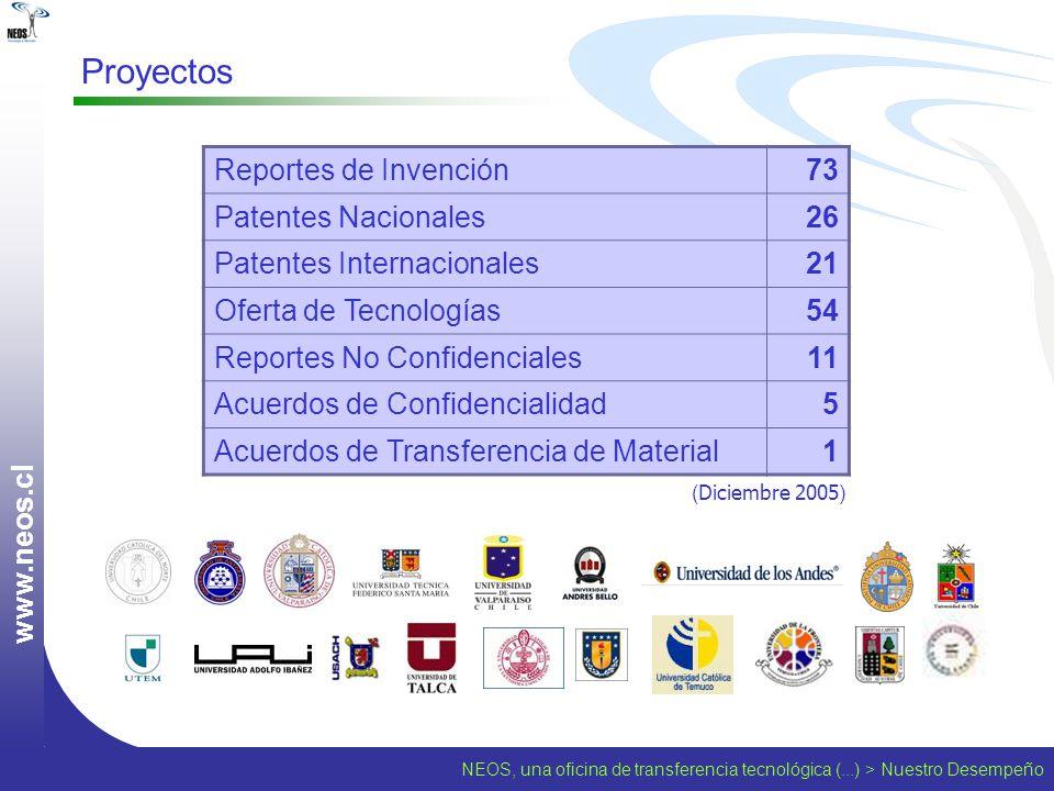 NEOS, una oficina de transferencia tecnológica (...) > Nuestro Desempeño w w w. n e o s. c l Proyectos Reportes de Invención73 Patentes Nacionales26 P
