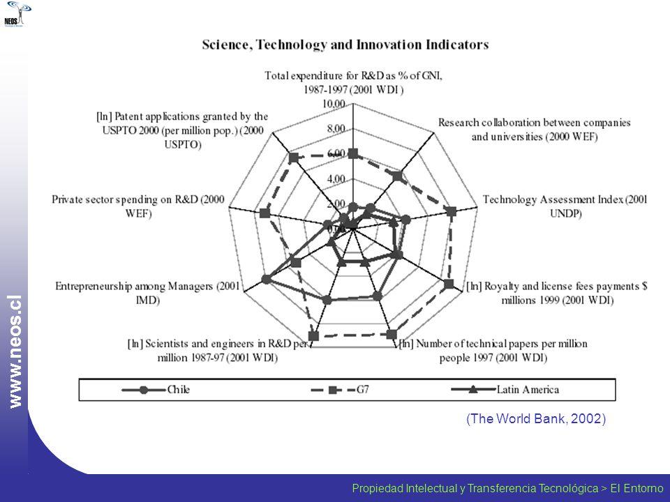 Formación de Empresas Propiedad Intelectual y Transferencia Tecnológica > Transferencia Tecnológica w w w.