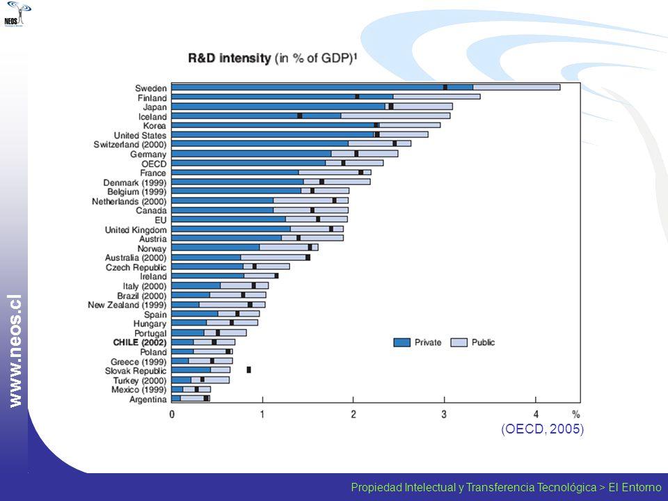 Propiedad Intelectual y Transferencia Tecnológica > El Entorno w w w. n e o s. c l (OECD, 2005)