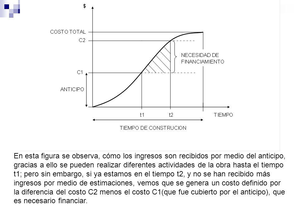 En esta figura se observa, cómo los ingresos son recibidos por medio del anticipo, gracias a ello se pueden realizar diferentes actividades de la obra
