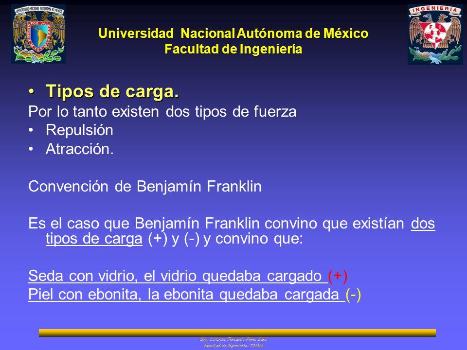 Universidad Nacional Autónoma de México Facultad de Ingeniería Ing. Catarino Fernando Pérez Lara Facultad de Ingeniería, UNAM Tipos de carga.Tipos de