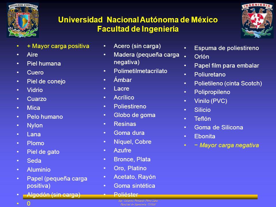 Universidad Nacional Autónoma de México Facultad de Ingeniería + Mayor carga positiva Aire Piel humana Cuero Piel de conejo Vidrio Cuarzo Mica Pelo hu