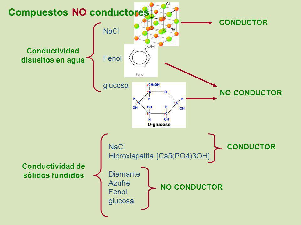 Compuestos NO conductores Conductividad disueltos en agua Conductividad de sólidos fundidos NaCl Fenol glucosa CONDUCTOR NO CONDUCTOR NaCl Hidroxiapat