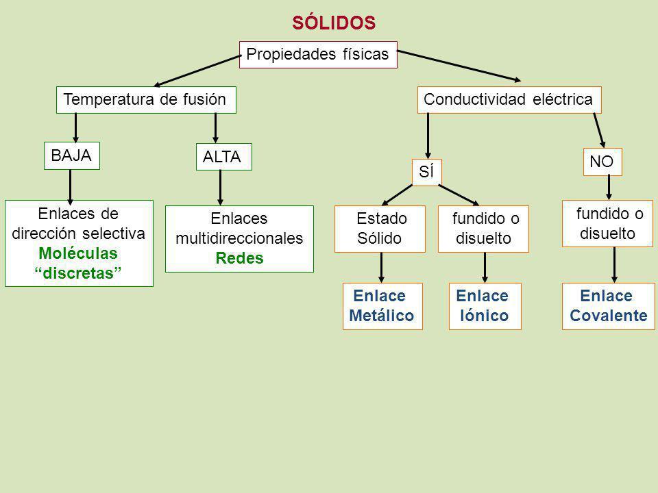 SÓLIDOS Propiedades físicas Conductividad eléctricaTemperatura de fusión ALTA BAJA Enlaces de dirección selectiva Moléculas discretas Enlaces multidir