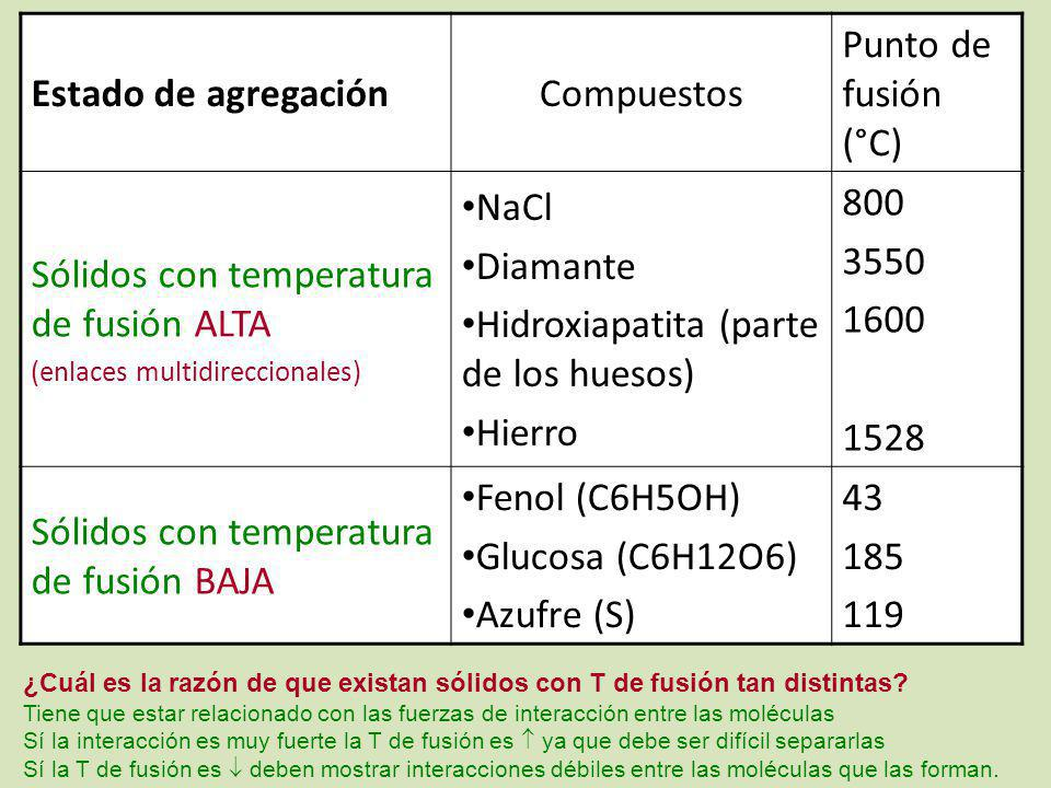 Estado de agregaciónCompuestos Punto de fusión (°C) Sólidos con temperatura de fusión ALTA (enlaces multidireccionales) NaCl Diamante Hidroxiapatita (