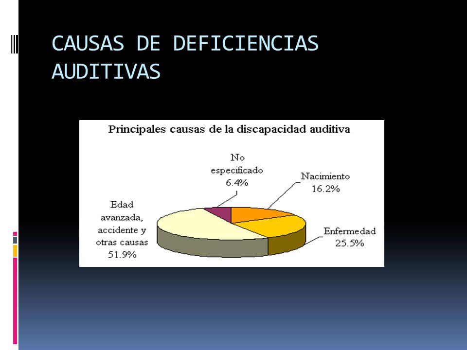 CAUSAS DE DEFICIENCIAS AUDITIVAS