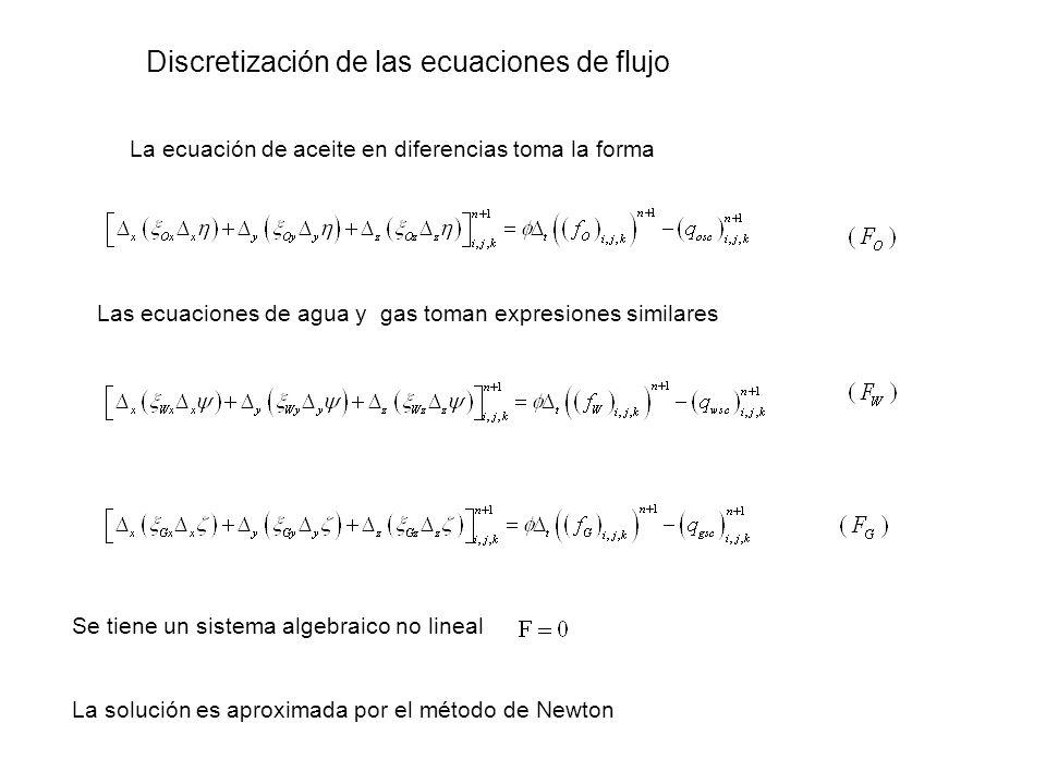 El jacobiano en el método de Newton Cada bloque se relaciona directamente con otros 6 bloques y en cada uno deben calcularse las 3 variables involucradas