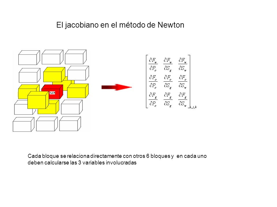 z 6 12 9 1413 123 2526 15 27 373839 495051 Tomando una malla con dimensiones Nx,Ny,Nz y considerando que se deben calcular tres variables por celda, el número de incógnitas es de 3*Nx*Ny*Nz Nx Ny Nz El jacobiano en el método de Newton