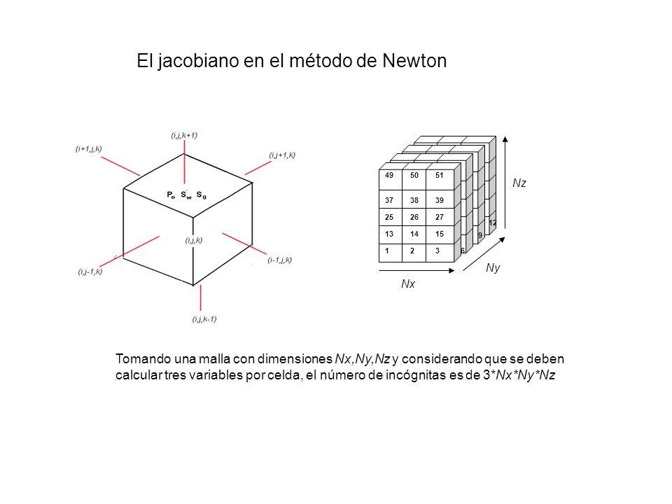 Cada diagonal consta de submatrices de 3X3 En cada iteración de Newton se requiere la solución de un sistema lineal En una simulación pueden aparecer varios cientos de sistemas lineales Aproximadamente el 60% del costo computacional