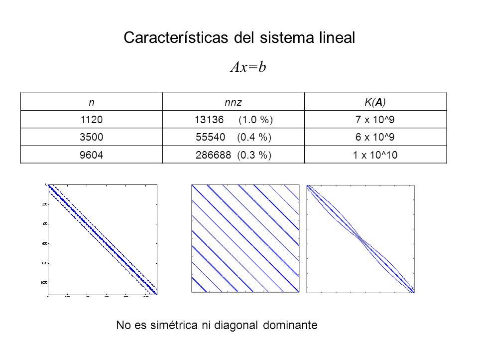nnnzK(A) 112013136 (1.0 %)7 x 10^9 350055540 (0.4 %)6 x 10^9 9604286688 (0.3 %)1 x 10^10 Características del sistema lineal Ax=b No es simétrica ni diagonal dominante