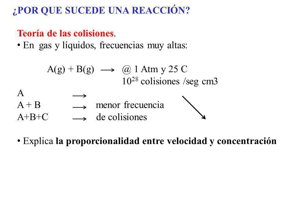 ¿POR QUE SUCEDE UNA REACCIÓN? Teoría de las colisiones. En gas y líquidos, frecuencias muy altas: A(g) + B(g) @ 1 Atm y 25 C 10 28 colisiones /seg cm3