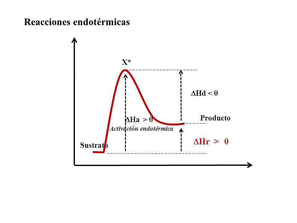 Reacciones endotérmicas X* Sustrato Producto a > 0 Activación endotérmica Hd < 0 Hr > 0