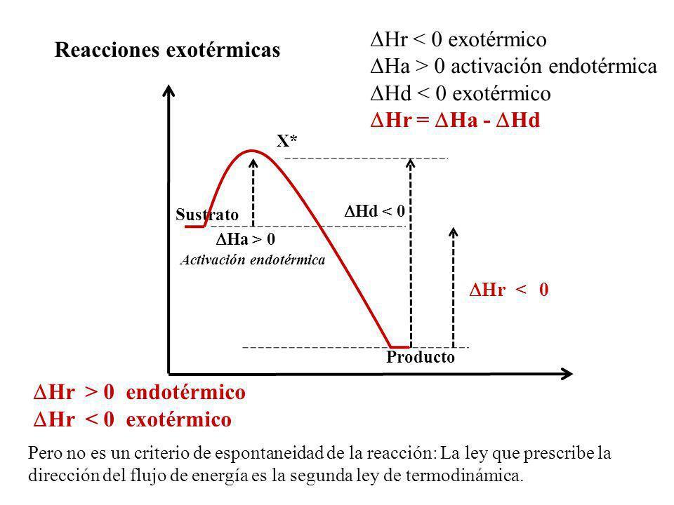 Reacciones exotérmicas X* Sustrato Producto Ha > 0 Activación endotérmica Hd < 0 Hr < 0 Hr < 0 exotérmico Ha > 0 activación endotérmica Hd < 0 exotérm
