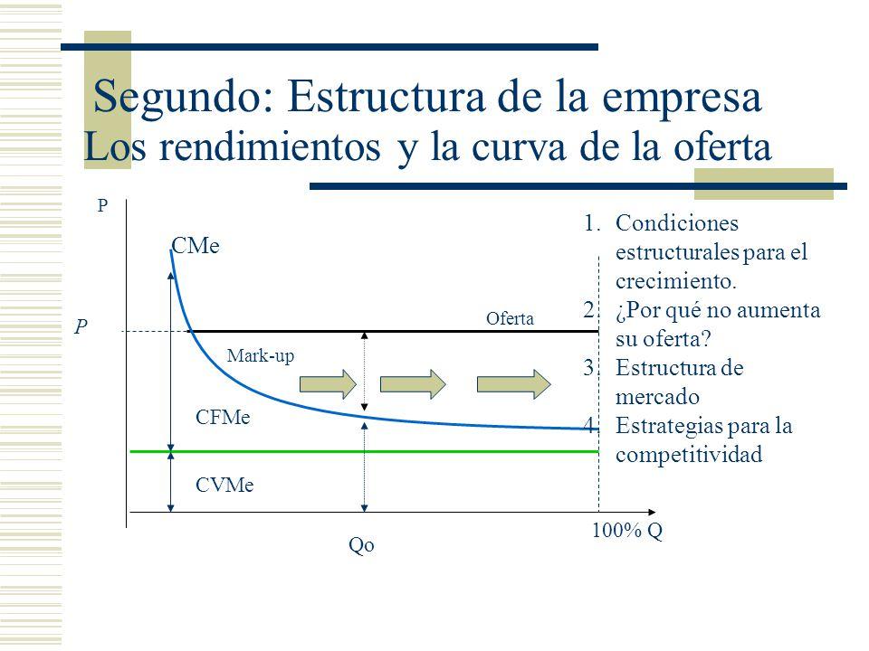 Segundo: Estructura de la empresa Los rendimientos y la curva de la oferta P 100% Q Oferta Mark-up 1.Condiciones estructurales para el crecimiento. 2.