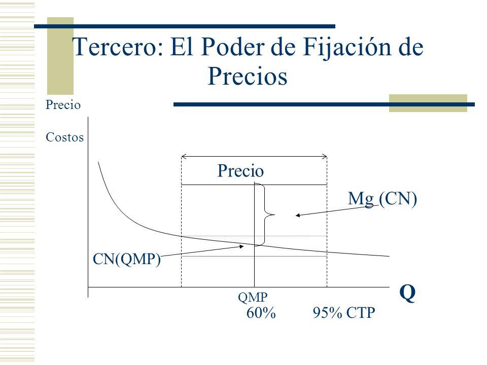 Tercero: El Poder de Fijación de Precios QMP CN(QMP) Mg (CN) Precio Costos 60% 95% CTP Q