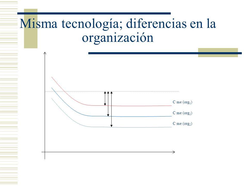 Misma tecnología; diferencias en la organización C me (org 1 ) C me (org 2 )