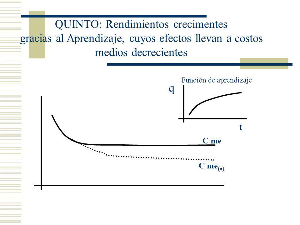C me C me (a) q t Función de aprendizaje QUINTO: Rendimientos crecimentes gracias al Aprendizaje, cuyos efectos llevan a costos medios decrecientes