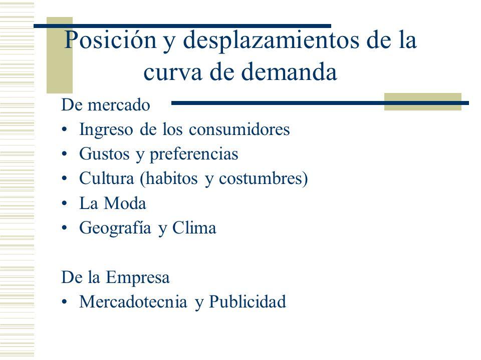 Posición y desplazamientos de la curva de demanda De mercado Ingreso de los consumidores Gustos y preferencias Cultura (habitos y costumbres) La Moda Geografía y Clima De la Empresa Mercadotecnia y Publicidad