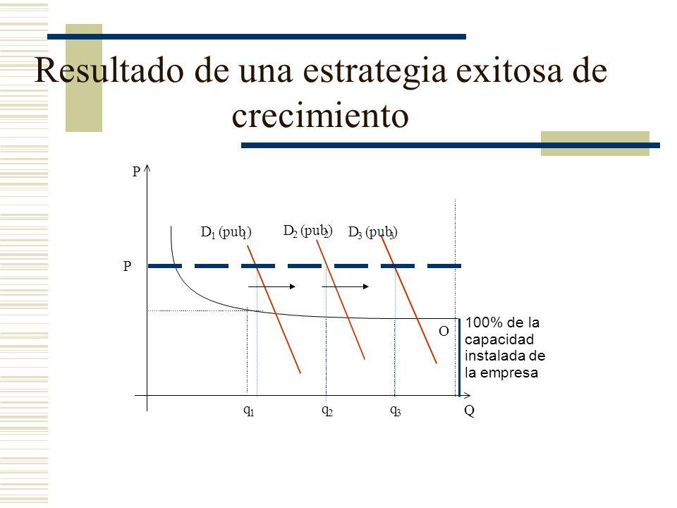 Resultado de una estrategia exitosa de crecimiento q 1 q 2 q 3 Q P D 1 (pub 1 )D 3 ( 3 ) D 2 ( 2 ) P 100% de la capacidad instalada de la empresa O