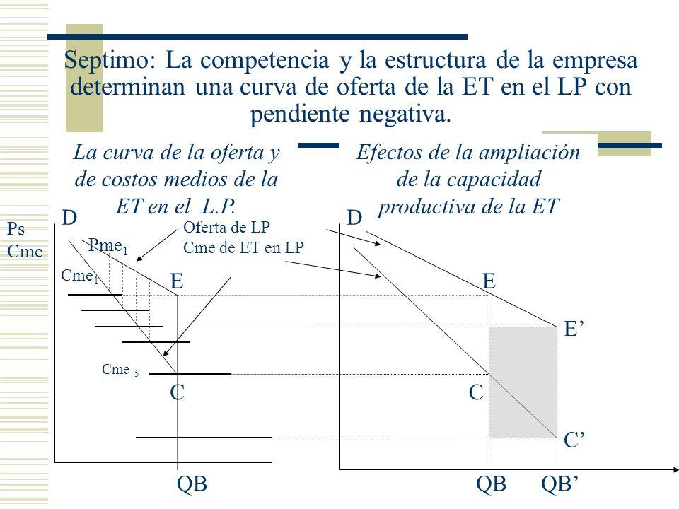 Septimo: La competencia y la estructura de la empresa determinan una curva de oferta de la ET en el LP con pendiente negativa. QB La curva de la ofert