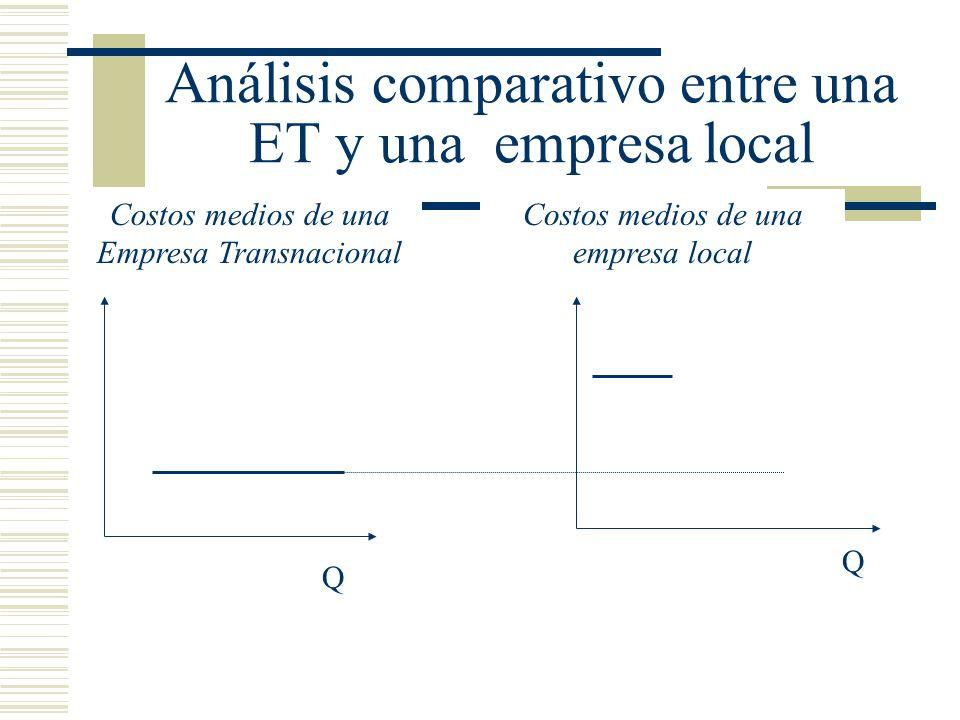 Análisis comparativo entre una ET y una empresa local Costos medios de una Empresa Transnacional Costos medios de una empresa local Q Q