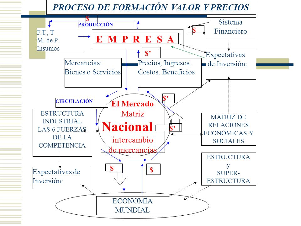 ESTRUCTURA INDUSTRIAL LAS 6 FUERZAS DE LA COMPETENCIA MATRIZ DE RELACIONES ECONÓMICAS Y SOCIALES F.T., T M. de P. Insumos El Mercado Matriz Nacional d