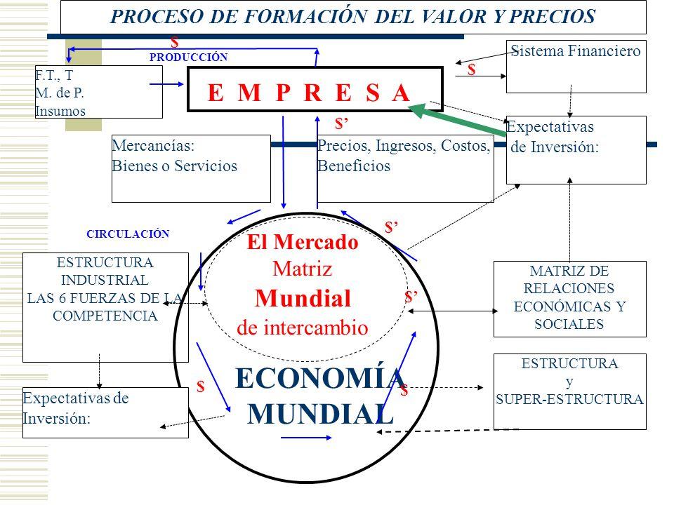 ESTRUCTURA INDUSTRIAL LAS 6 FUERZAS DE LA COMPETENCIA MATRIZ DE RELACIONES ECONÓMICAS Y SOCIALES F.T., T M. de P. Insumos El Mercado Matriz Mundial de
