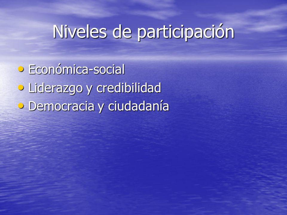 Niveles de participación Económica-social Económica-social Liderazgo y credibilidad Liderazgo y credibilidad Democracia y ciudadanía Democracia y ciud