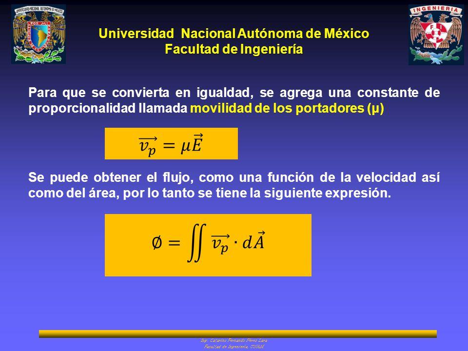 Universidad Nacional Autónoma de México Facultad de Ingeniería Ing. Catarino Fernando Pérez Lara Facultad de Ingeniería, UNAM Para que se convierta en
