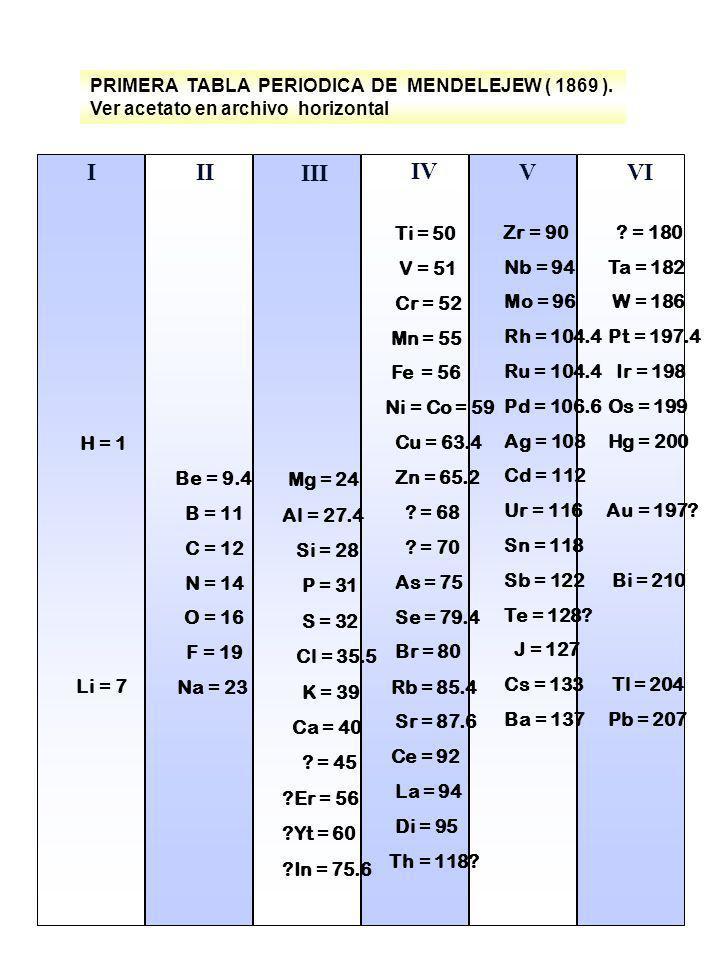 PRIMERA TABLA PERIODICA DE MENDELEJEW ( 1869 ). Ver acetato en archivo horizontal H = 1 Li = 7 I II Be = 9.4 B = 11 C = 12 N = 14 O = 16 F = 19 Na = 2