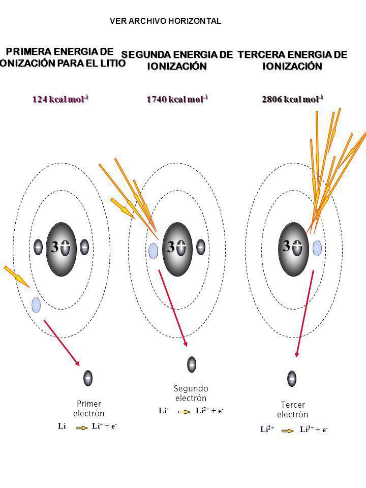 + 3 Primer electrón PRIMERA ENERGIA DE IONIZACIÓN PARA EL LITIO 124 kcal mol -1 Li Li + + e - + 3 Segundo electrón SEGUNDA ENERGIA DE IONIZACIÓN 1740