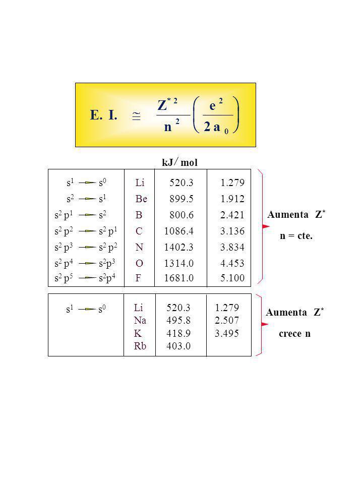 E.I. Z n e a * 2 2 2 0 2 kJ mol Aumenta Z * n = cte. s1s1 s0s0 s2s2 s1s1 s 2 p 1 s2s2 s 2 p 2 s 2 p 1 s 2 p 4 s2p3s2p3 s 2 p 3 s 2 p 2 s 2 p 5 s2p4s2p