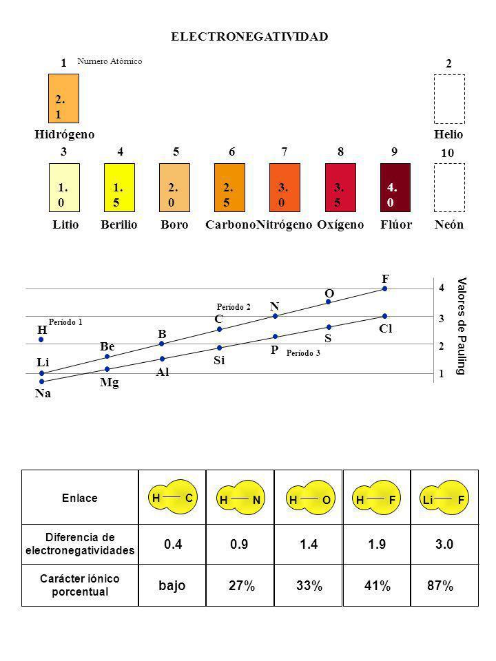 2. 1 1 Hidrógeno 1. 0 3 Litio 1. 5 4 Berilio 2. 0 5 Boro 2. 5 6 Carbono 3. 0 7 Nitrógeno 3. 5 8 Oxígeno 4. 0 9 Flúor 10 Neón 2 Helio Numero Atómico EL