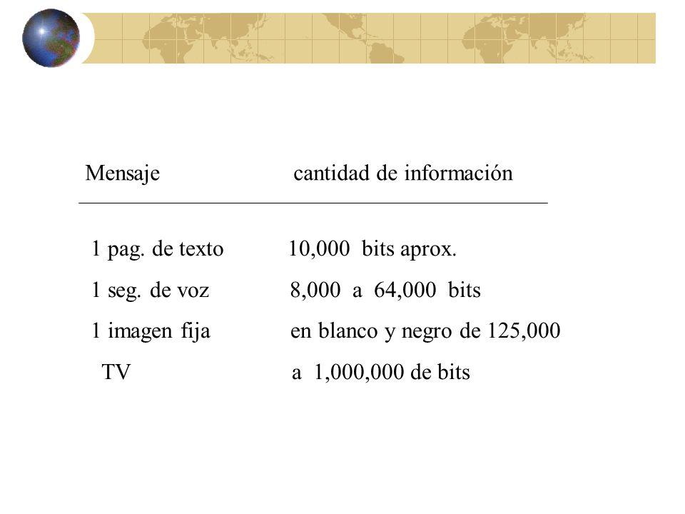Mensaje cantidad de información 1 pag. de texto 10,000 bits aprox. 1 seg. de voz 8,000 a 64,000 bits 1 imagen fija en blanco y negro de 125,000 TV a 1
