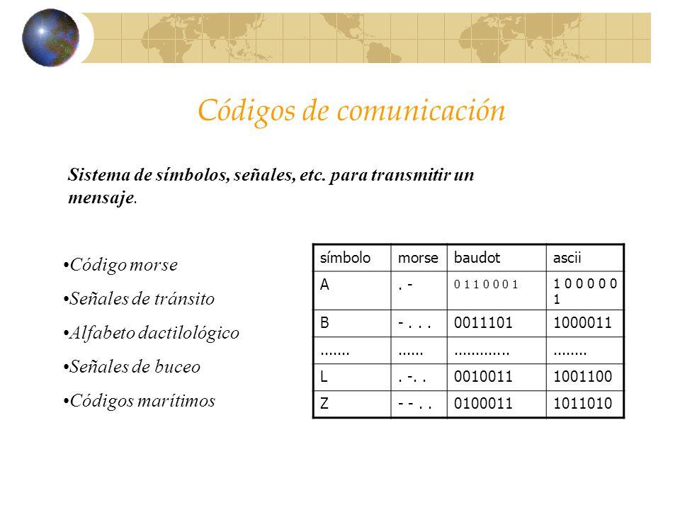 Códigos de comunicación Sistema de símbolos, señales, etc. para transmitir un mensaje. Código morse Señales de tránsito Alfabeto dactilológico Señales