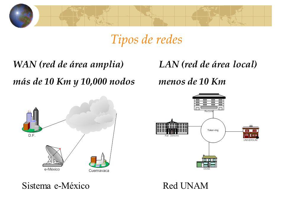 Tipos de redes WAN (red de área amplia) LAN (red de área local) más de 10 Km y 10,000 nodos menos de 10 Km Sistema e-MéxicoRed UNAM