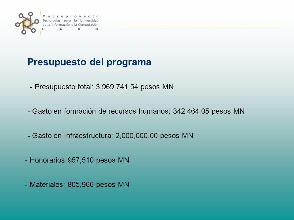 Presupuesto del programa - Presupuesto total: 3,969,741.54 pesos MN - Gasto en formación de recursos humanos: 342,464.05 pesos MN - Gasto en Infraestructura: 2,000,000.00 pesos MN - Honorarios 957,510 pesos MN - Materiales: 805,966 pesos MN