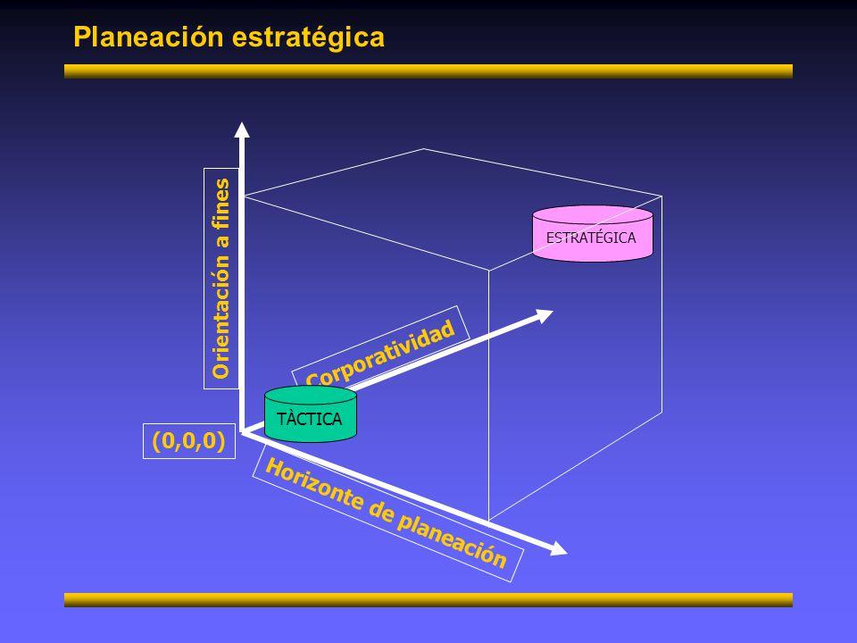 Planeación estratégica Visión Percepción y elaboración de la visión Alineamiento colectivo de mapas mentales Acción concertada de equipos Mapas mentales