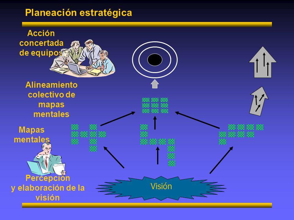 Planeación estratégica Visión Percepción y elaboración de la visión Alineamiento colectivo de mapas mentales Acción concertada de equipos Mapas mental