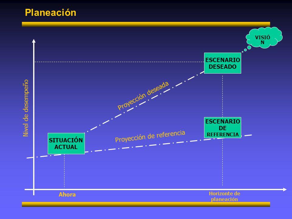 Planeación Principios de planeación Precisión Los planes deberán reducir el campo de lo eventual, conociendo de antemano las implicaciones de lo planeado Unidad El propósito de cada plan y de todos los planes derivados, es facilitar la consecución de los objetivos organizacionales coordinándolos e intregándolos en uno solo