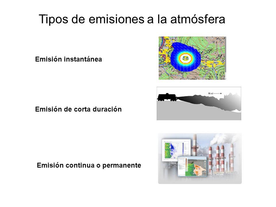 Tipos de emisiones a la atmósfera Emisión instantánea Emisión continua o permanente Emisión de corta duración