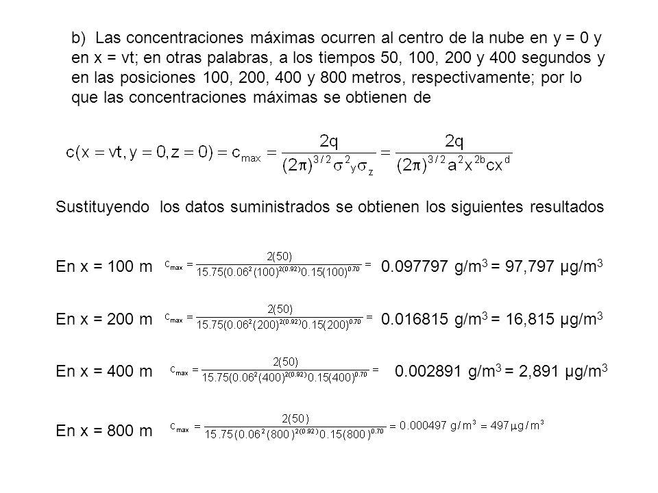 b) Las concentraciones máximas ocurren al centro de la nube en y = 0 y en x = vt; en otras palabras, a los tiempos 50, 100, 200 y 400 segundos y en la