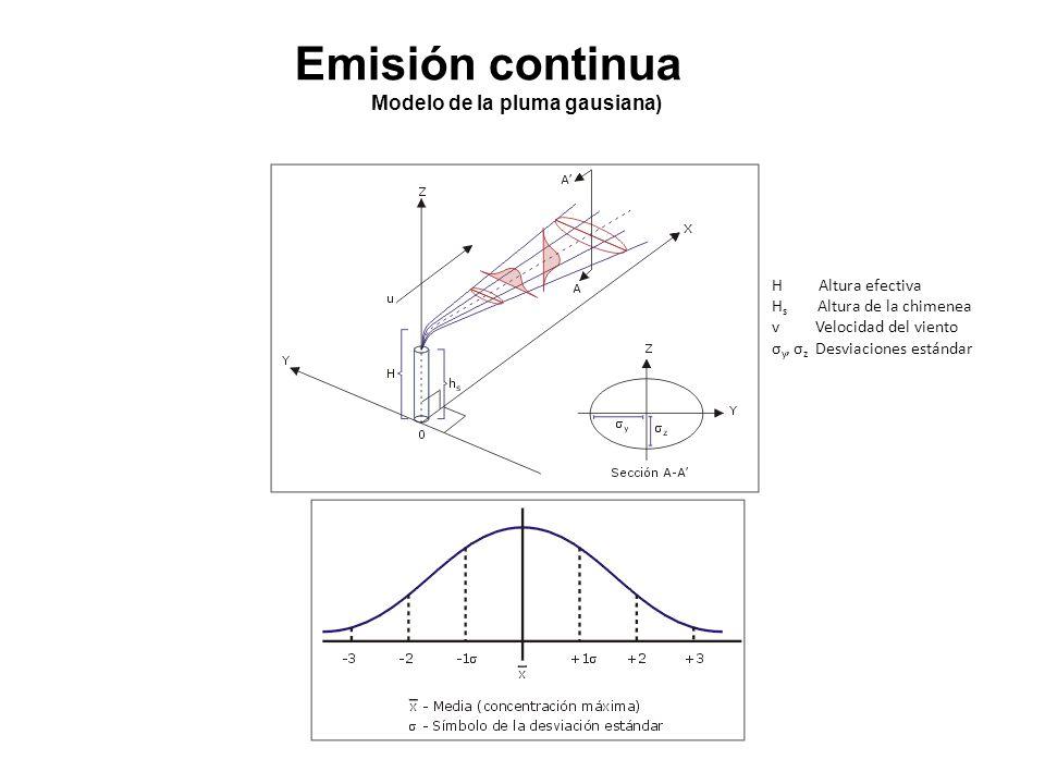 H Altura efectiva H s Altura de la chimenea v Velocidad del viento σ y, σ z Desviaciones estándar Emisión continua Modelo de la pluma gausiana)