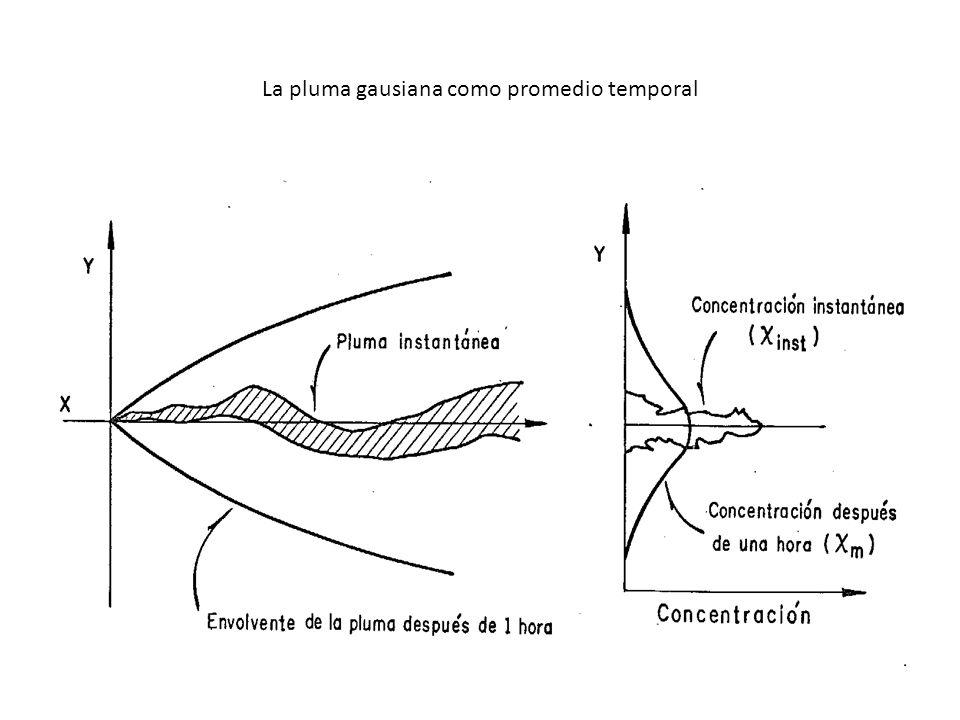 La pluma gausiana como promedio temporal
