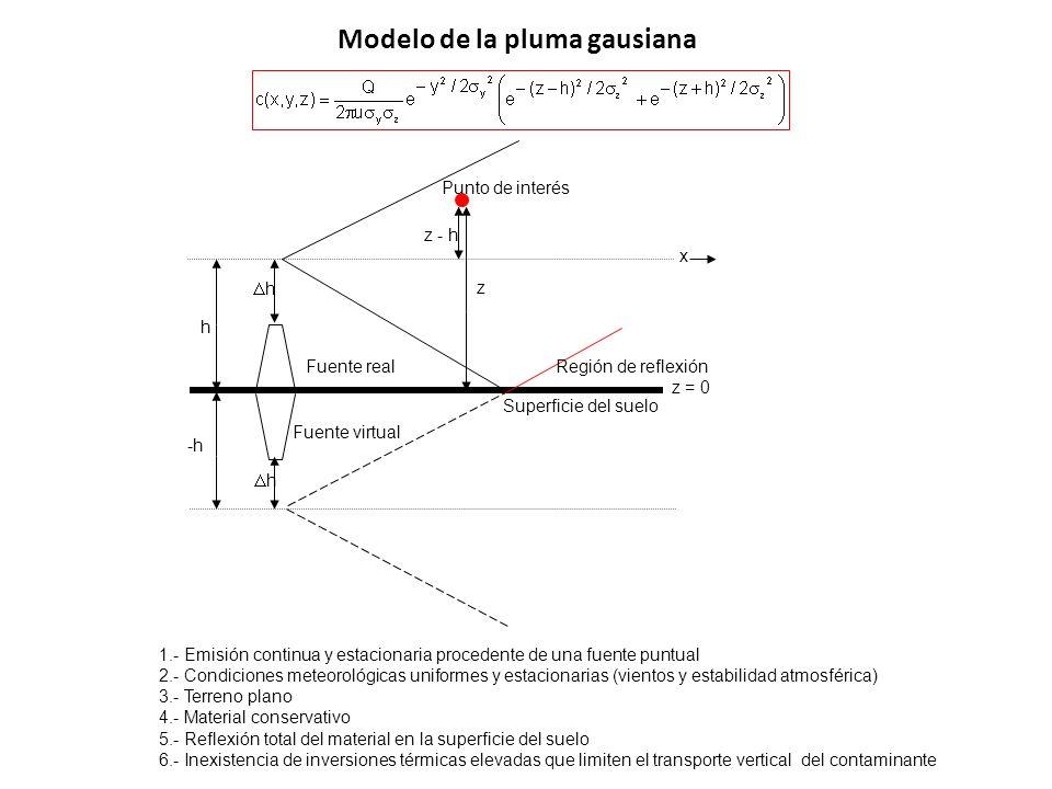 Modelo de la pluma gausiana 1.- Emisión continua y estacionaria procedente de una fuente puntual 2.- Condiciones meteorológicas uniformes y estacionar